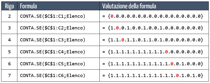 formula matrice excel