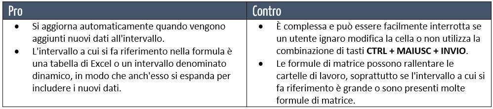 matrice excel | indice confronta excel| pro e contro