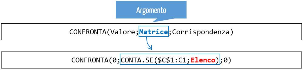 matrice excel