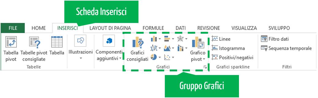 Inserire grafici Excel | Creare grafico Excel