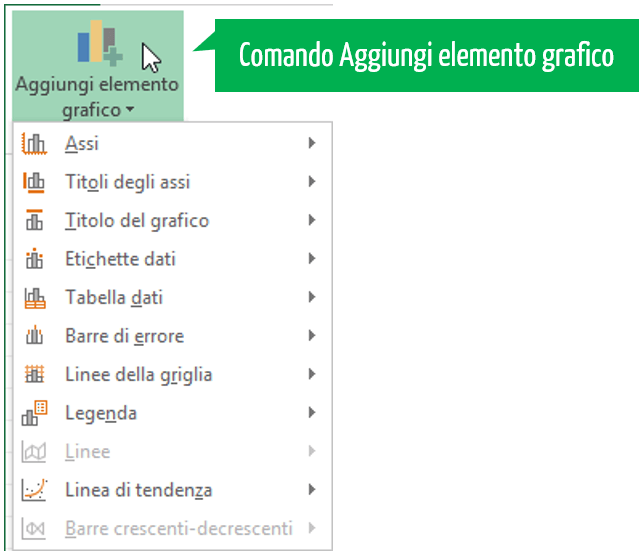 Come fare grafico Excel | aggiungere elementi al grafico