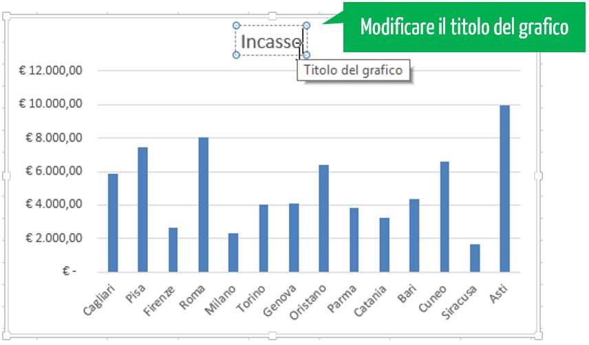 Grafici in Excel | modificare il titolo del grafico Excel