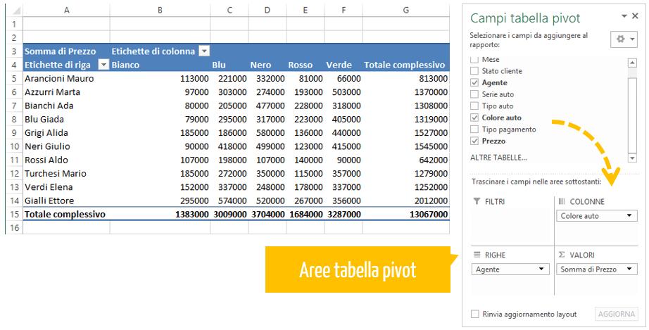 tabella excel | area tabella pivot