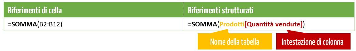 Tabelle Excel - riferimenti strutturati