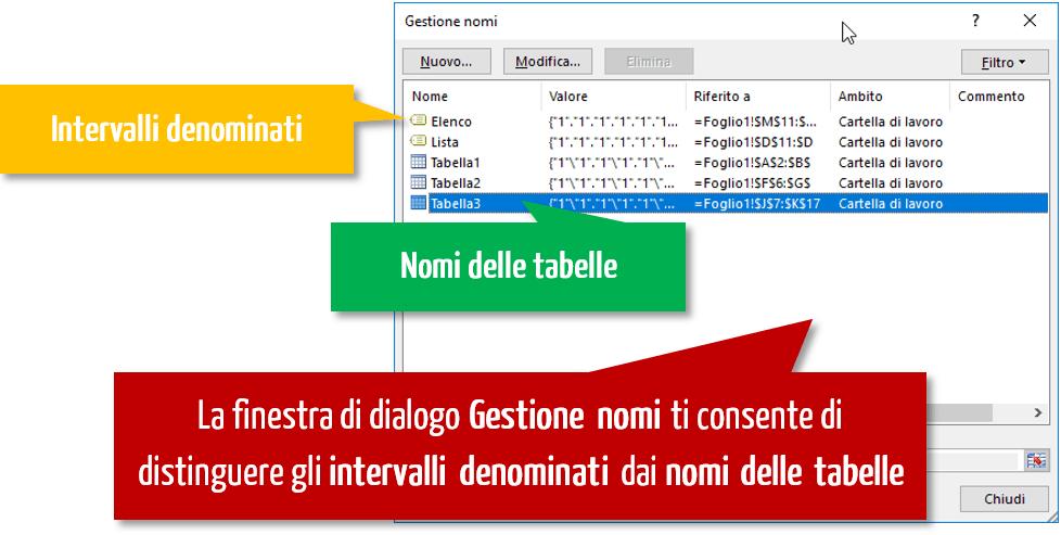 gestione dei nomi delle tabelle excel