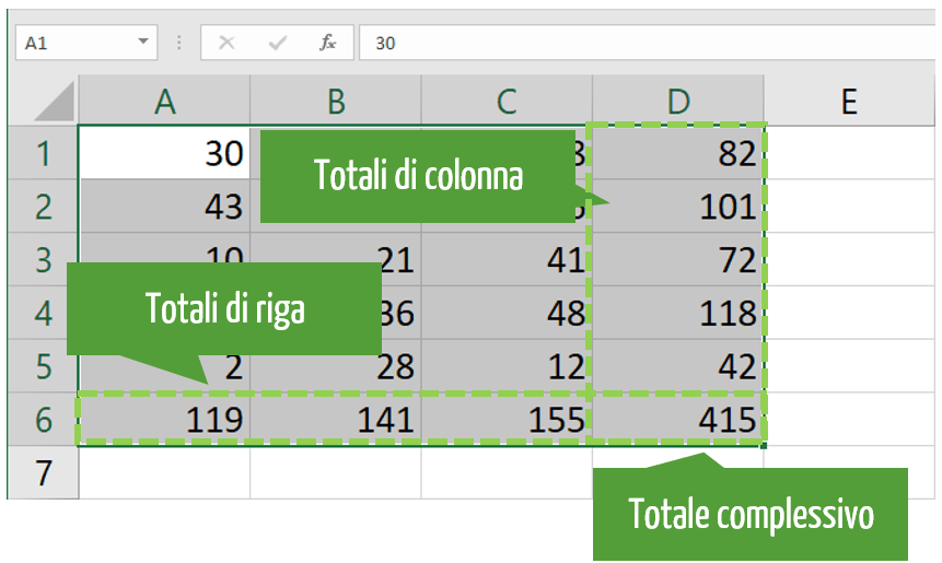 Funzione somma Excel calcolo totale complessivo