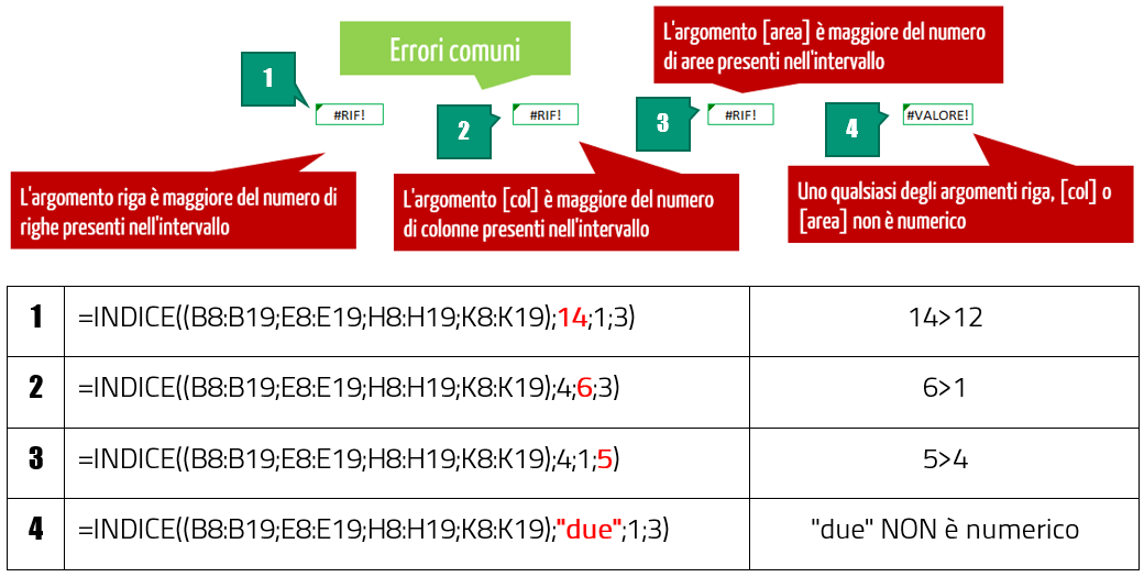 funzione indice excel - errori comuni nella funzione