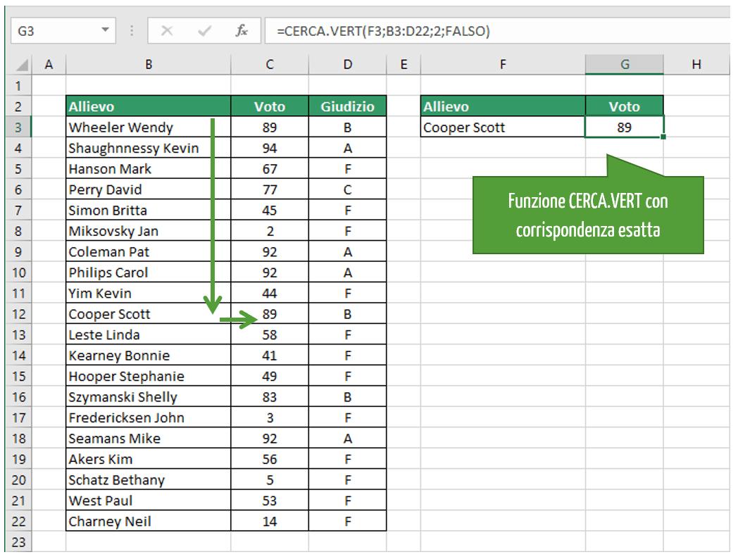formula cerca verticale | cerca vert excel esempio con corrispondenza esatta