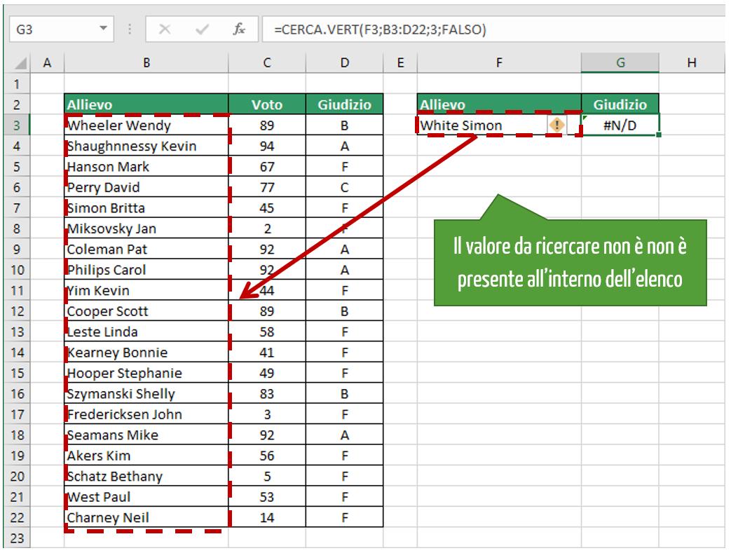 ricerca verticale | cerca vert excel esempio con errore #N/D!