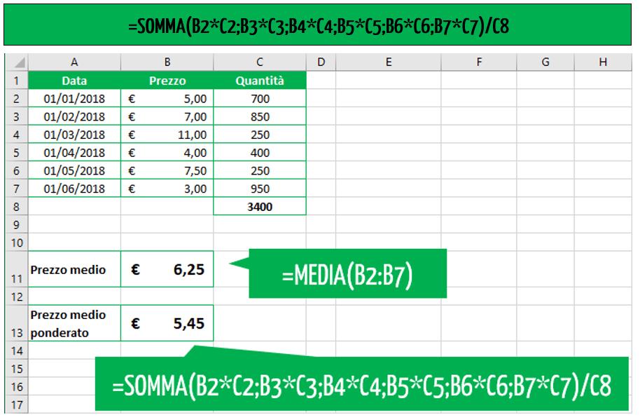 calcolo media ponderata | la funzione SOMMA per calcolare la media ponderata