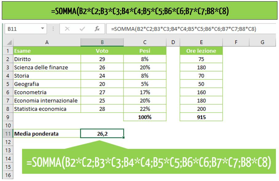 media ponderata Excel - la funzione SOMMA per calcolare la media ponderata