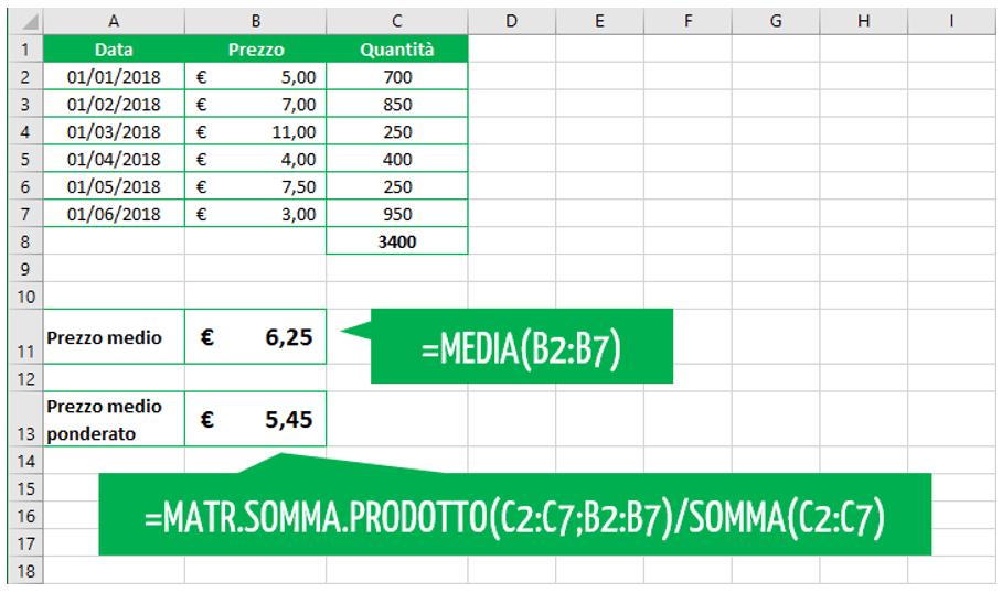 media ponderata come si calcola | media pesata Excel con funzione MATR.SOMMA.PRODOTTO