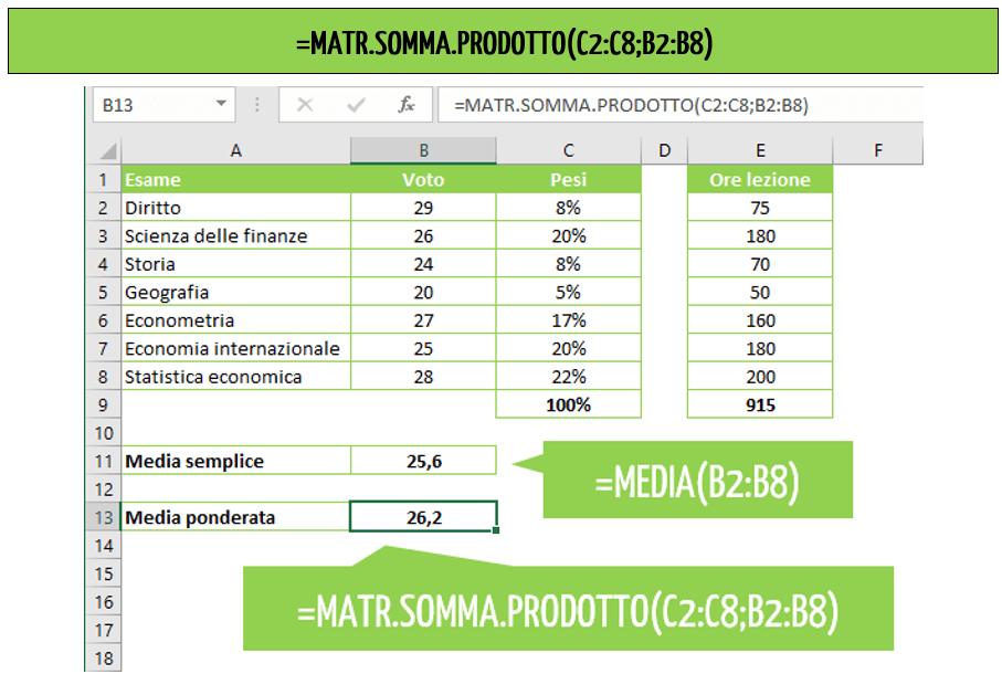 come si calcola la media ponderata - la funzione MATR.SOMMA.PRODOTTO per calcolare la media ponderata Excel
