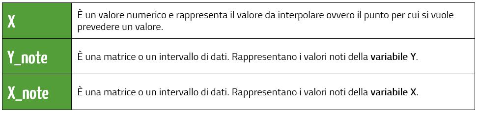 interpolazione lineare Excel | argomenti interpolazione lineare formula