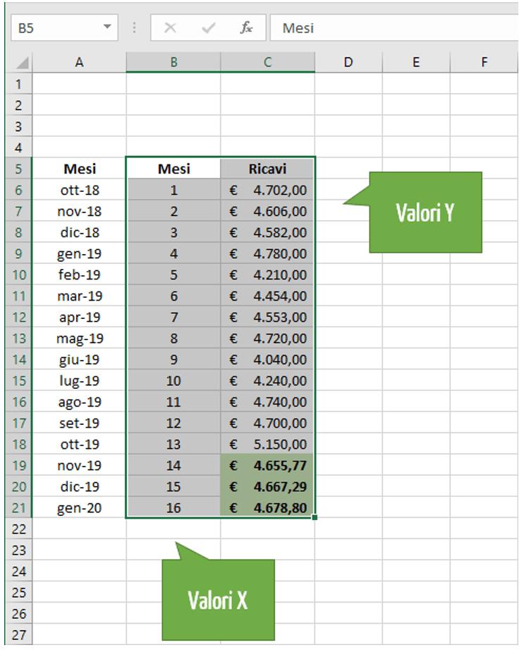 interpolazione lineare esempio Excel