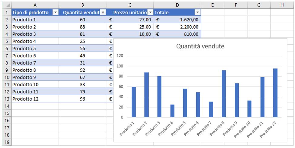 creare una tabella excel | grafico dinamico