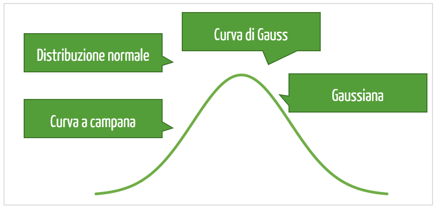 curva di gauss excel | distribuzione gaussiana | campana di gauss
