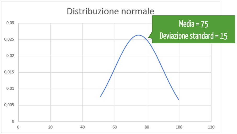 curva di gauss | distribuzione di gauss