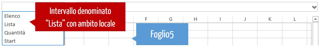 creare nomi - gli ambiti di un intervallo denominato