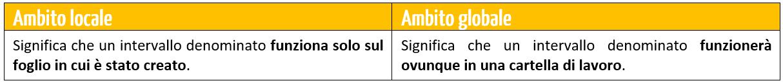 intervalli denominati excel - gli ambiti di un intervallo denominato