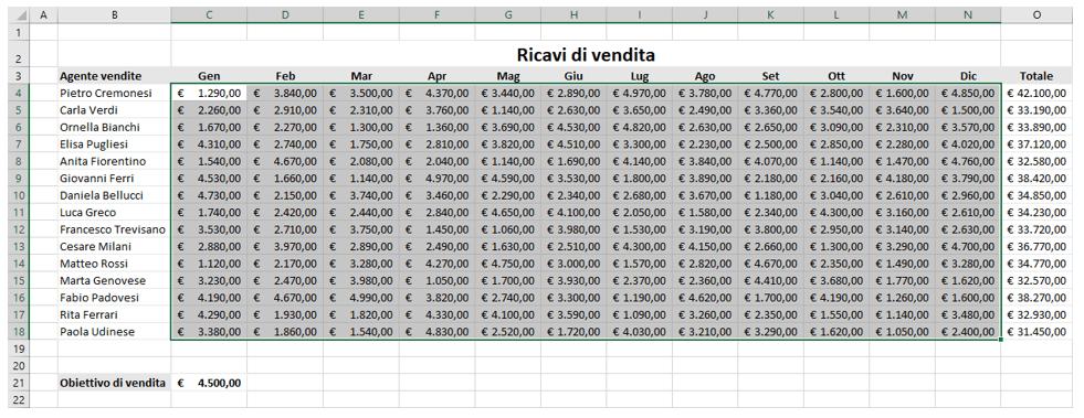 Excel formattazione condizionale in base al valore di un'altra cella