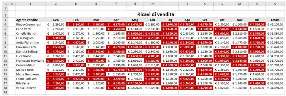 Excel formattazione condizionale con formula SE