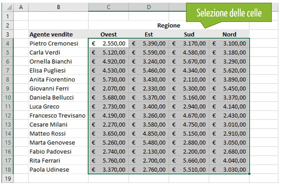 Come si usa la formattazione condizionale in Excel