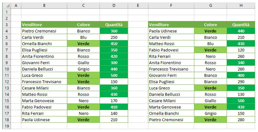 Come copiare la formattazione condizionale Excel