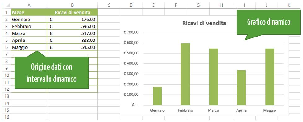 tabella excel e grafico excel dinamico