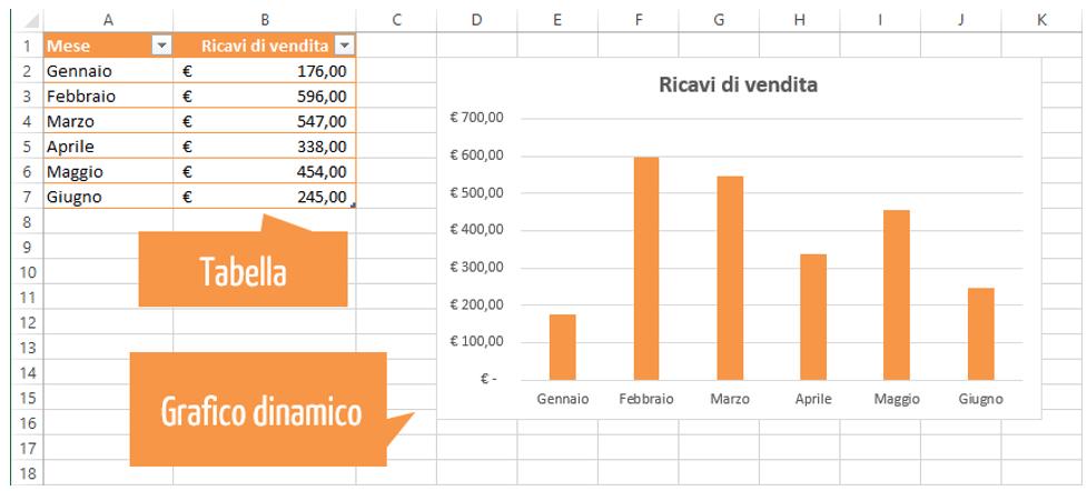 tabelle excel esempi | grafico excel dinamico