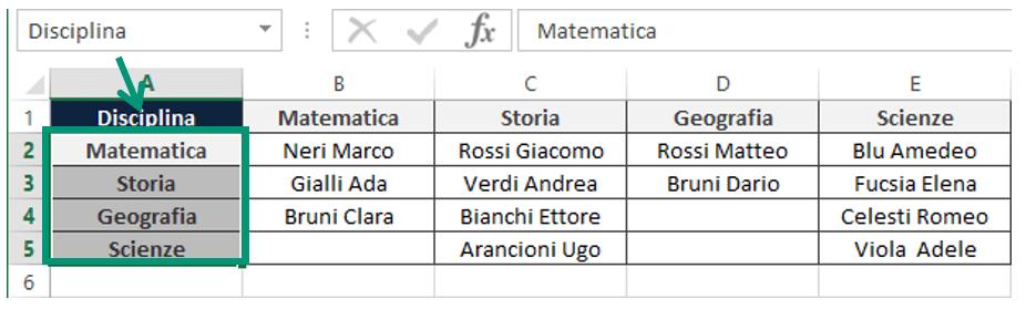 elenchi a discesa Excel con convalida dati | intervallo denominato excel