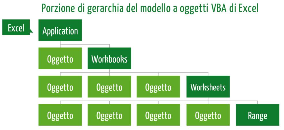 excel visual basic | porzione gerarchia oggetti VBA di Excel