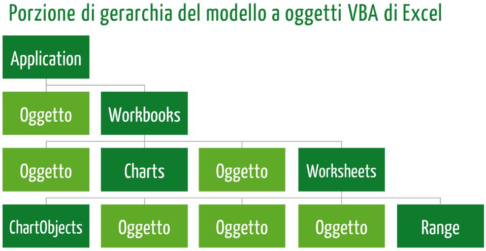 porzione gerarchia oggetti VBA Excel.