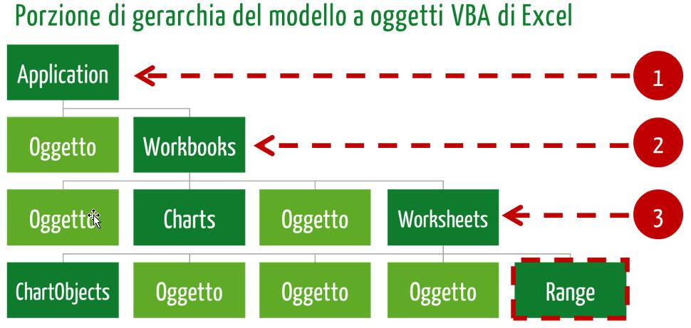 gerarchia oggetti visual basic excel