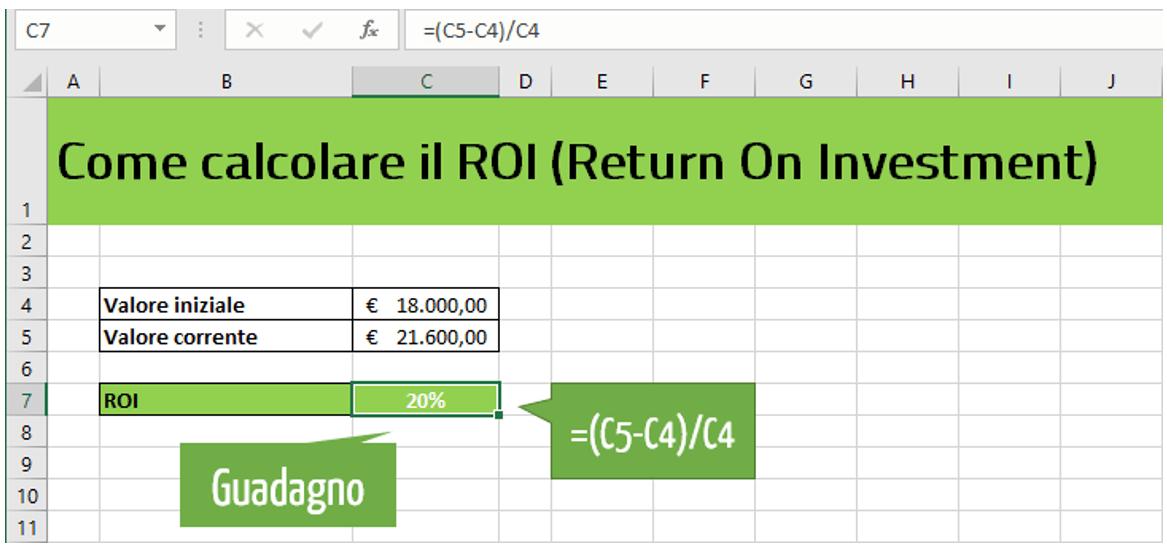 return of investment | ritorno dell investimento