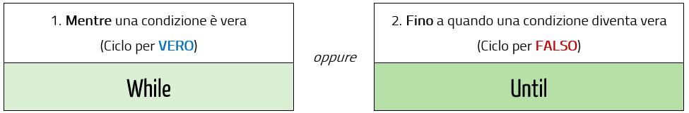 I cicli Do nelle macro Excel