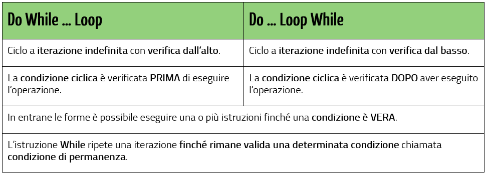 Cicli Do While Loop e Do Loop While in sintesi