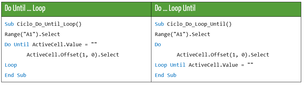 Cicli Do Until Loop e Do Loop Until a confronto