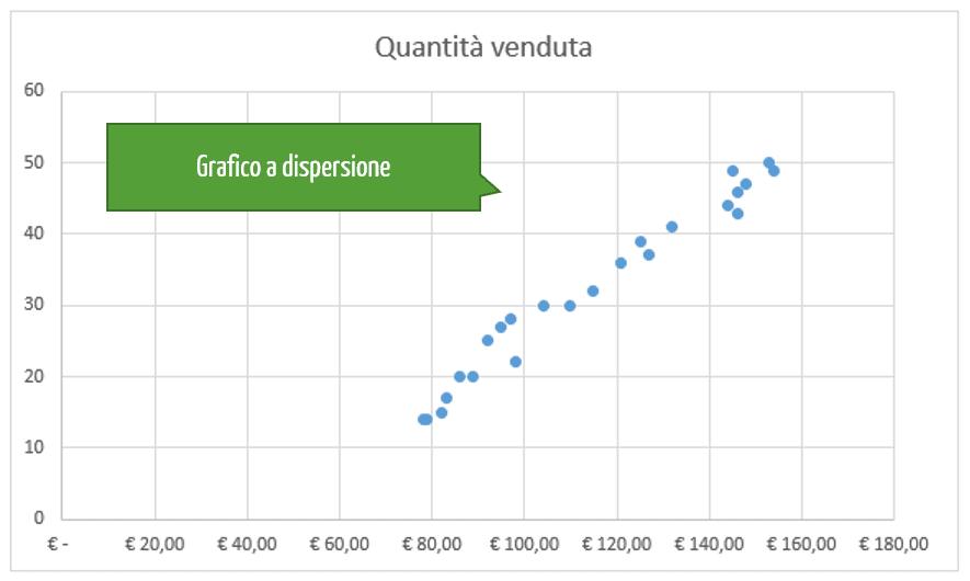 diagramma di dispersione | regressione lineare con excel
