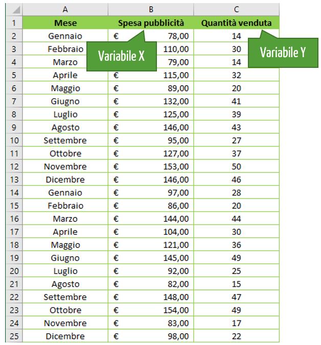 regressione lineare Excel