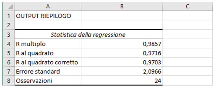 Interpretazione dell'analisi di regressione: Output riepilogo