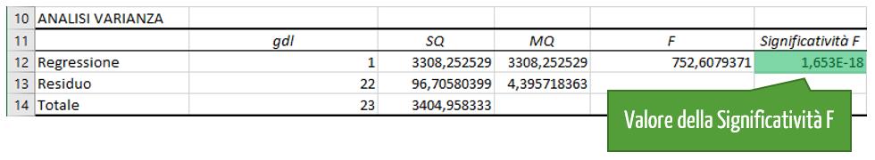 Interpretazione dell'analisi di regressione: Analisi varianza