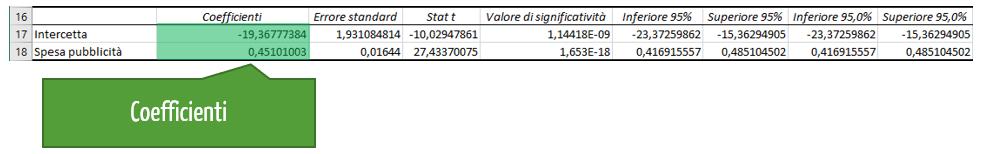 Interpretazione dell'analisi di regressione: i coefficienti di regressione