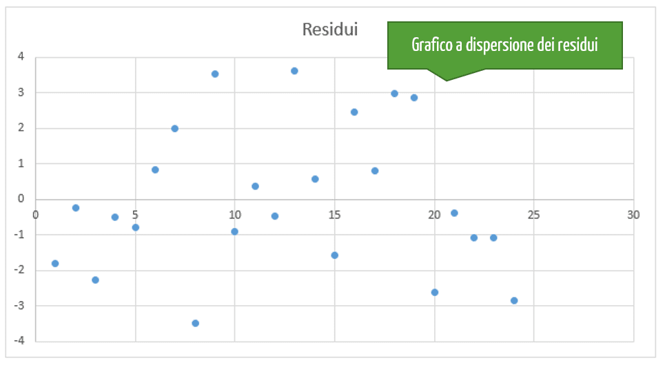 grafico a dispersione per analisi dei residui