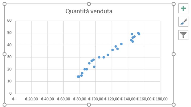 diagramma di dispersione | modello di regressione