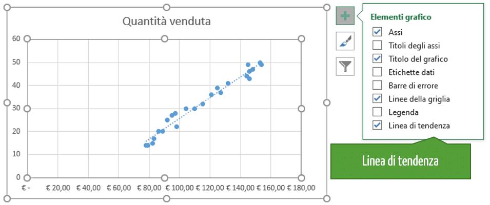 regressione excel | retta minimi quadrati