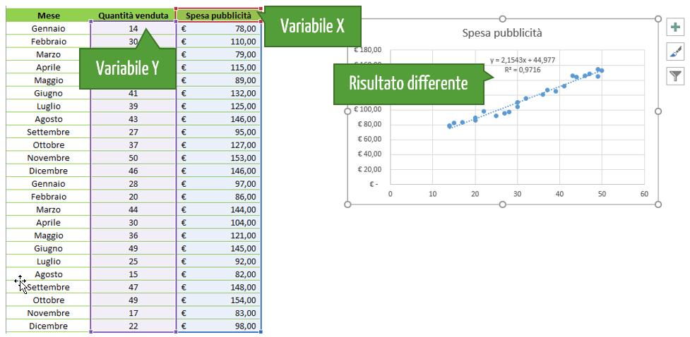 grafico dispersione tracciato nell'ordine inverso genera un risultato sarà differente