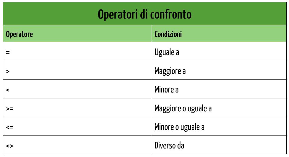 Excel Funzioni logiche | Operatori di confronto