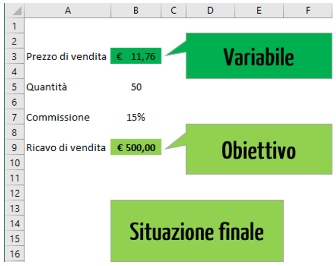 Come fare la Ricerca obiettivo Excel | Analisi di simulazione Excel