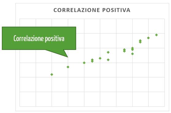 Grafico x y: correlazione positiva